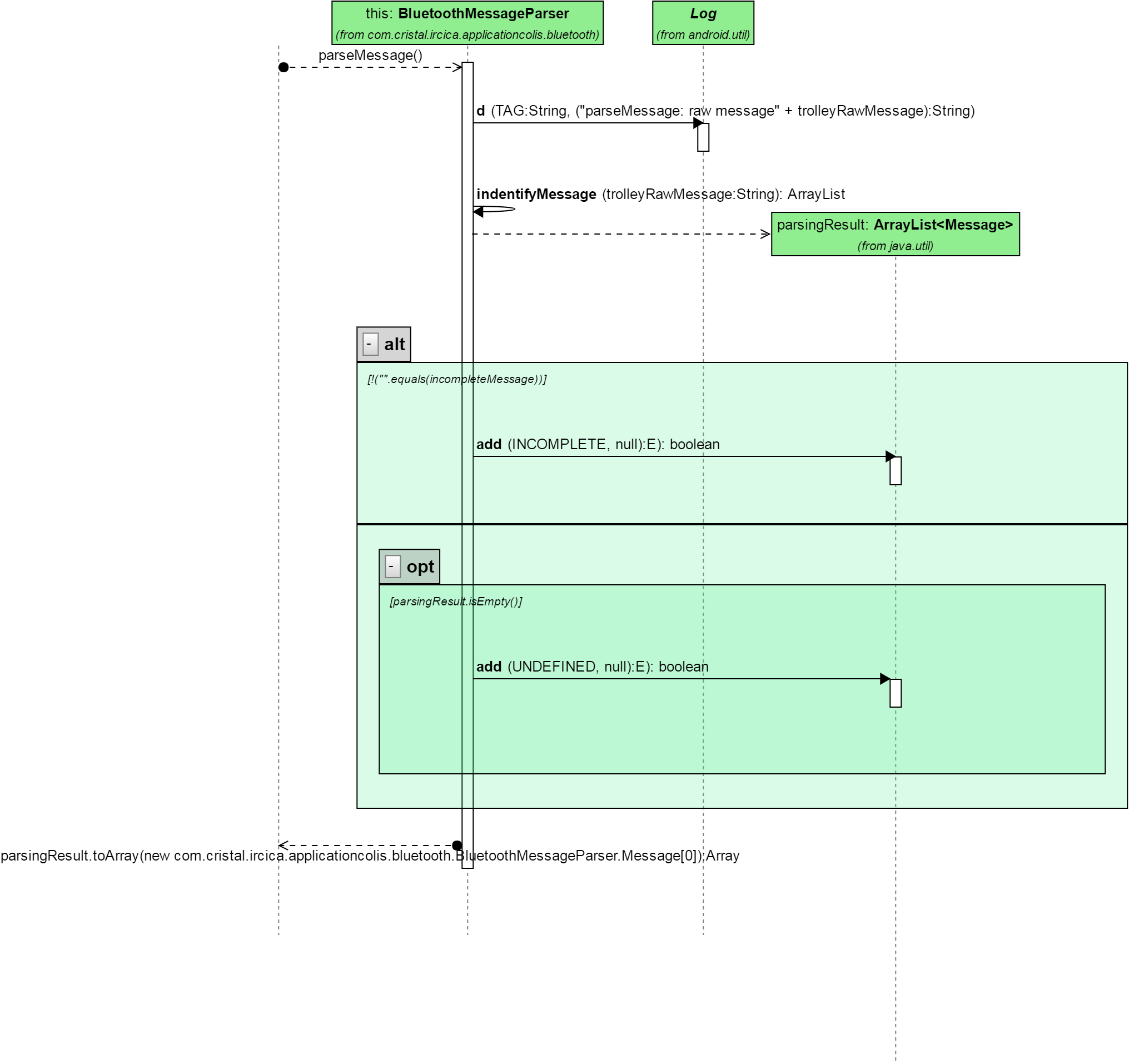 Visuml documentation sequence diagram ccuart